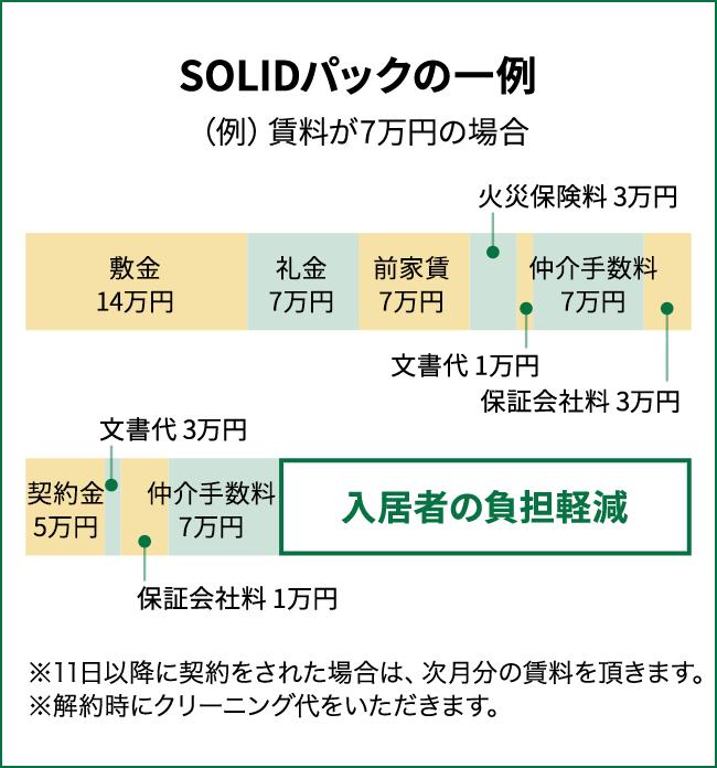 SOLIDパックの一例 (例)賃料が7万円の場合